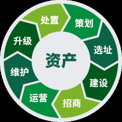 全生命周期资产管理服务-资产服务运营平台|全生命周期资产管理服务